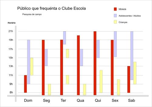 gráfico frequencia
